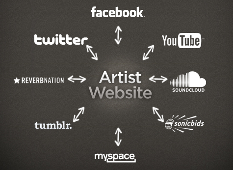 L'importance d'un site web pour un musicien