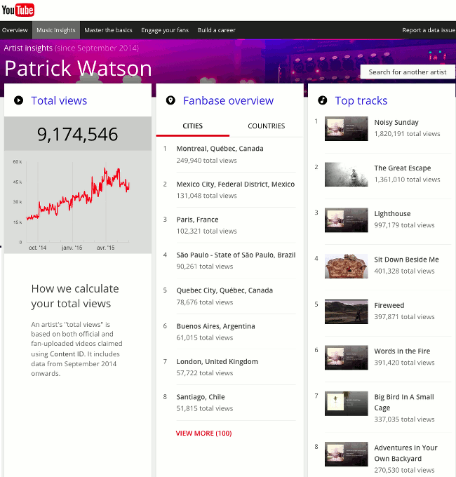 youtube-analytics-music-insights-Patrick-Watson